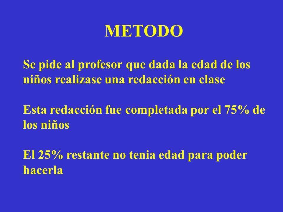 METODO Se pide al profesor que dada la edad de los niños realizase una redacción en clase. Esta redacción fue completada por el 75% de los niños.