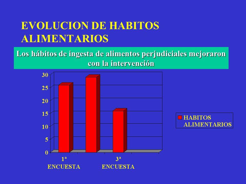 EVOLUCION DE HABITOS ALIMENTARIOS