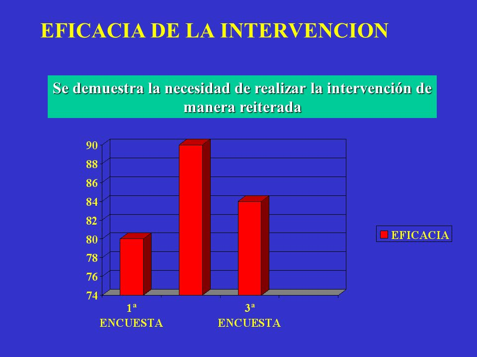EFICACIA DE LA INTERVENCION