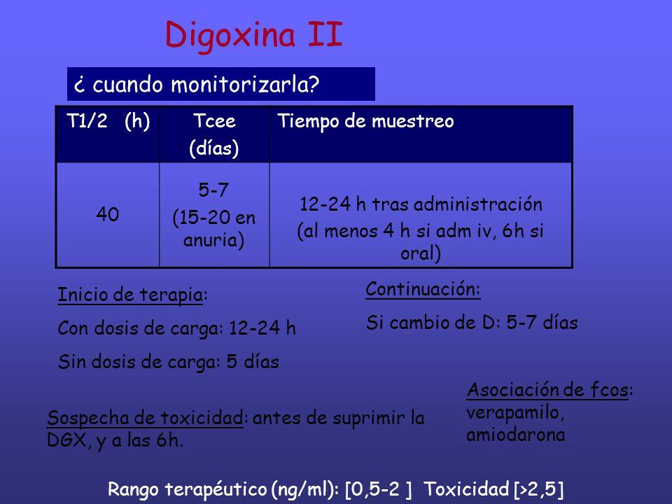 Digoxina II ¿ cuando monitorizarla T1/2 (h) Tcee (días)