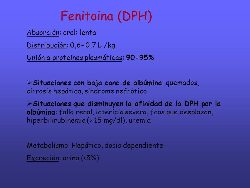 Fenitoina (DPH) Dosificacion en función del peso total