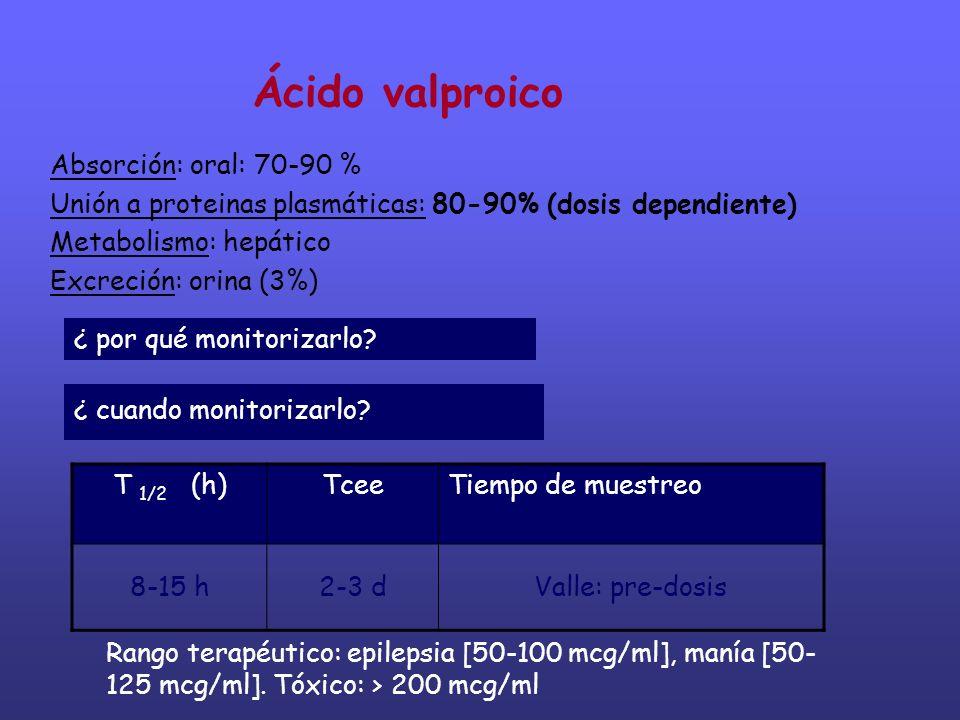 Ácido valproico Absorción: oral: 70-90 %