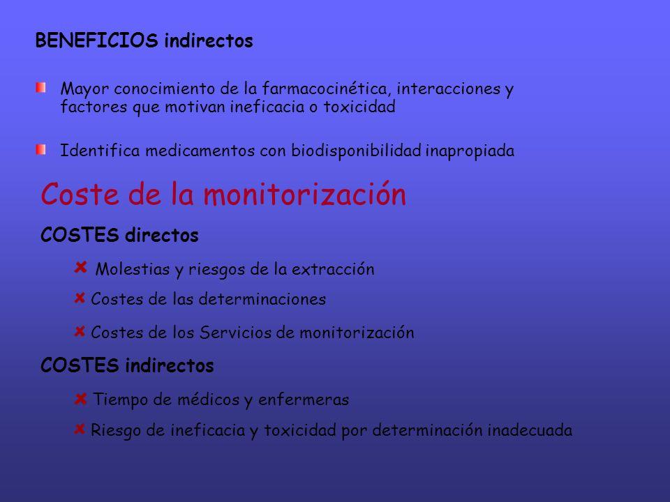Coste de la monitorización