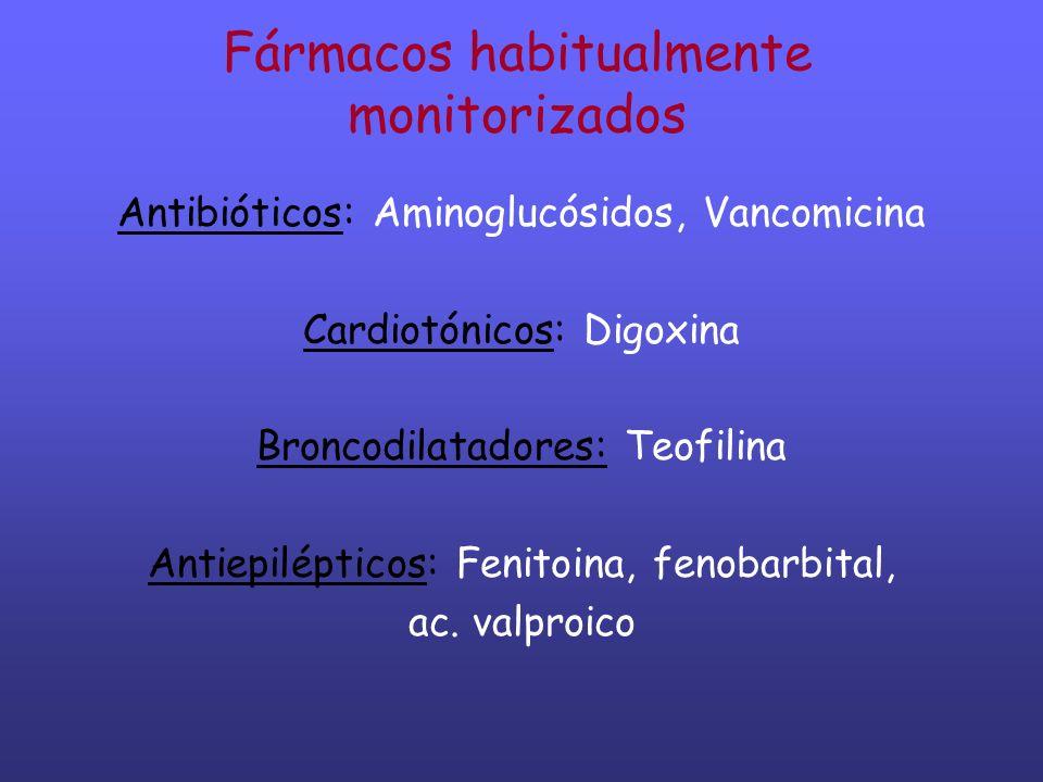 Fármacos habitualmente monitorizados