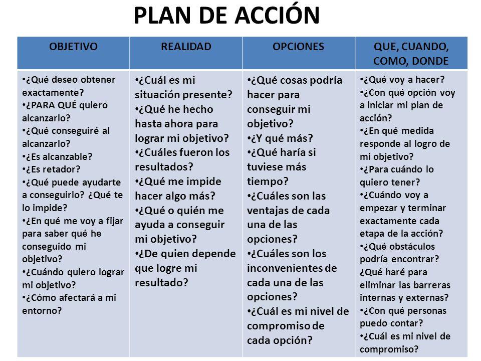PLAN DE ACCIÓN OBJETIVO REALIDAD OPCIONES QUE, CUANDO, COMO, DONDE