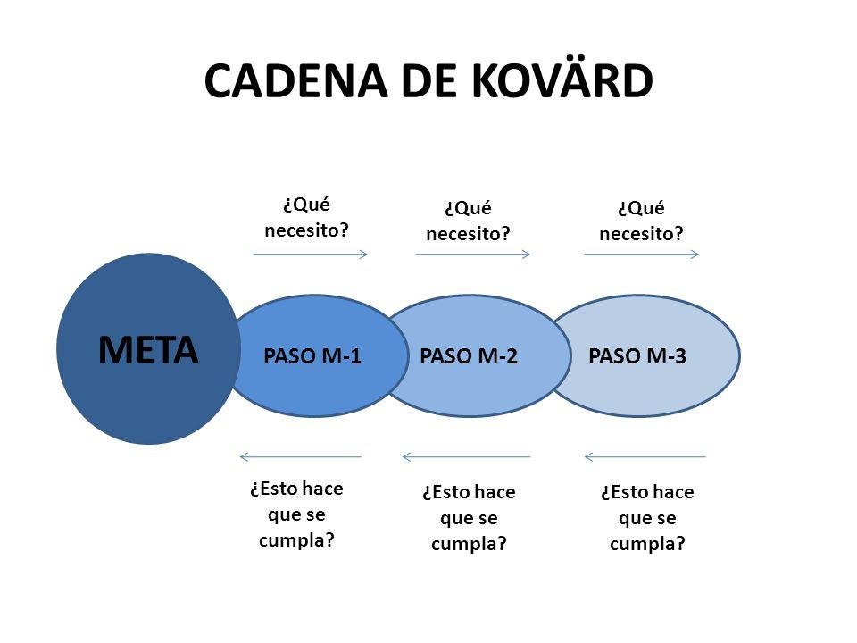 CADENA DE KOVÄRD META PASO M-1 PASO M-2 PASO M-3 ¿Qué necesito
