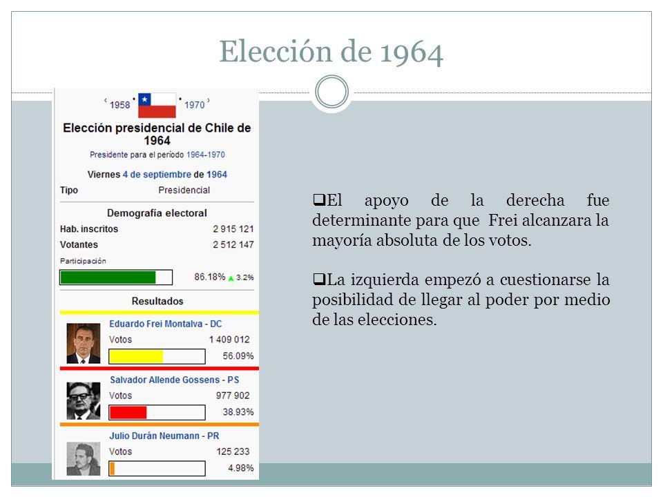 Elección de 1964 El apoyo de la derecha fue determinante para que Frei alcanzara la mayoría absoluta de los votos.