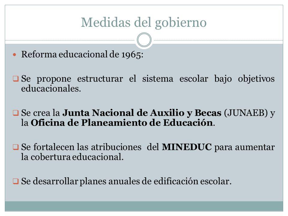 Medidas del gobierno Reforma educacional de 1965: