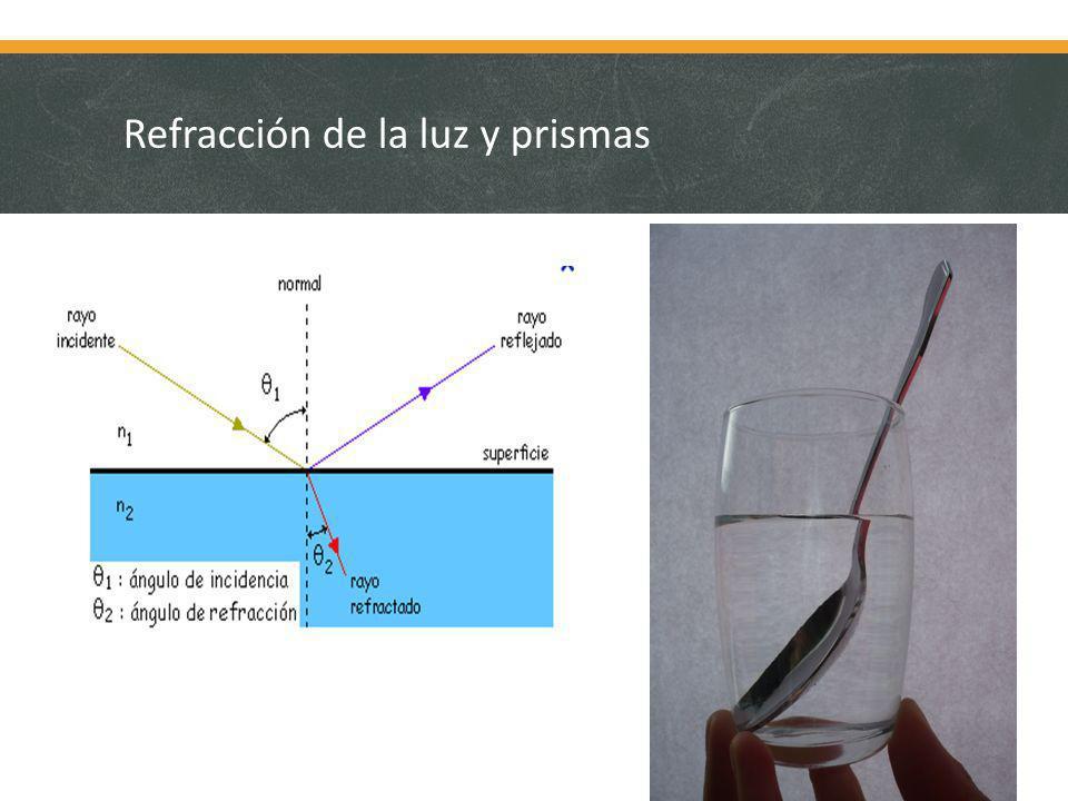 Refracción de la luz y prismas