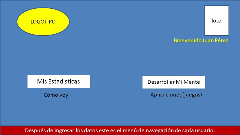 Mis Estadísticas foto LOGOTIPO Bienvenido Juan Pérez