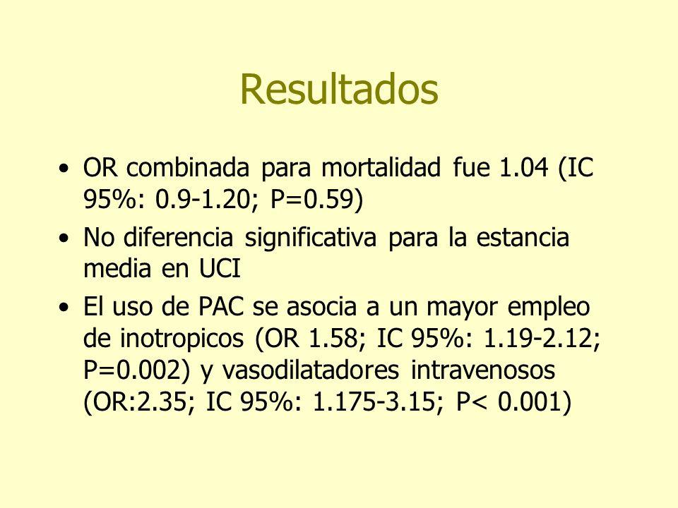 Resultados OR combinada para mortalidad fue 1.04 (IC 95%: 0.9-1.20; P=0.59) No diferencia significativa para la estancia media en UCI.