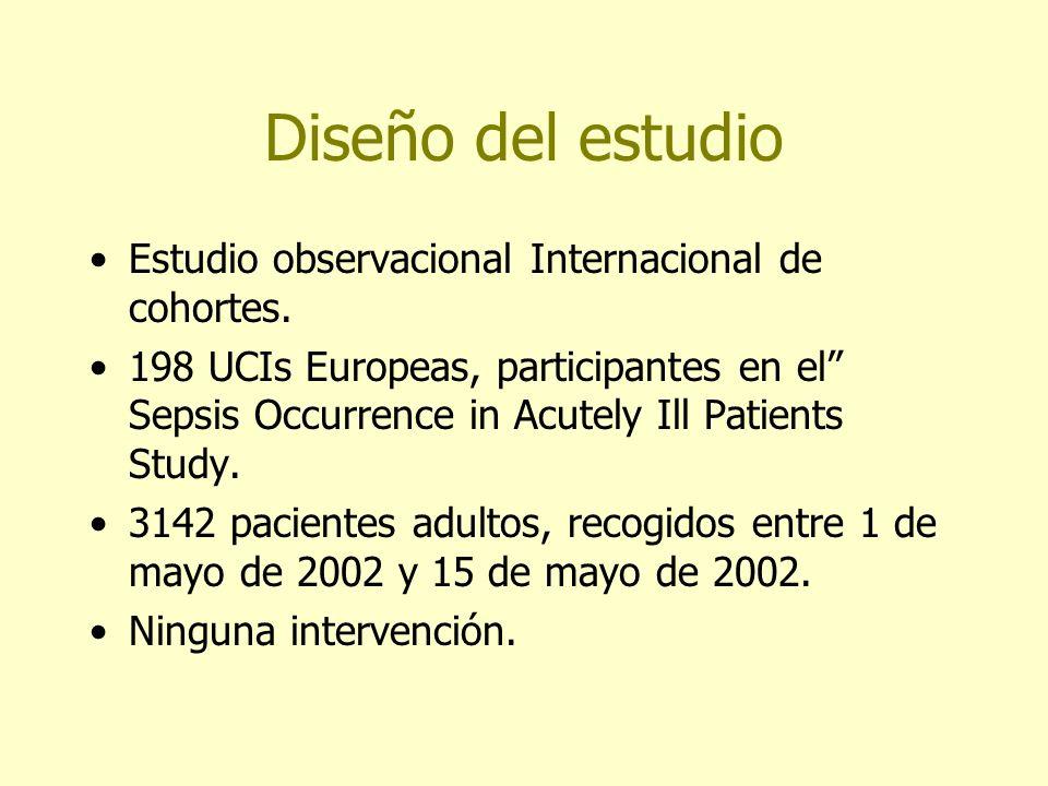 Diseño del estudio Estudio observacional Internacional de cohortes.