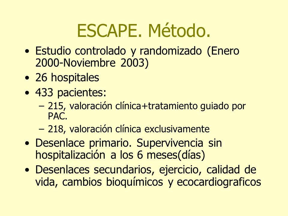 ESCAPE. Método. Estudio controlado y randomizado (Enero 2000-Noviembre 2003) 26 hospitales. 433 pacientes: