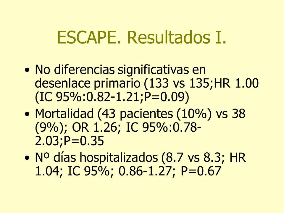 ESCAPE. Resultados I.No diferencias significativas en desenlace primario (133 vs 135;HR 1.00 (IC 95%:0.82-1.21;P=0.09)