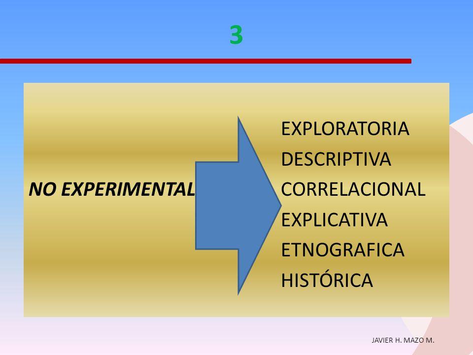 3 EXPLORATORIA DESCRIPTIVA NO EXPERIMENTAL CORRELACIONAL EXPLICATIVA ETNOGRAFICA HISTÓRICA