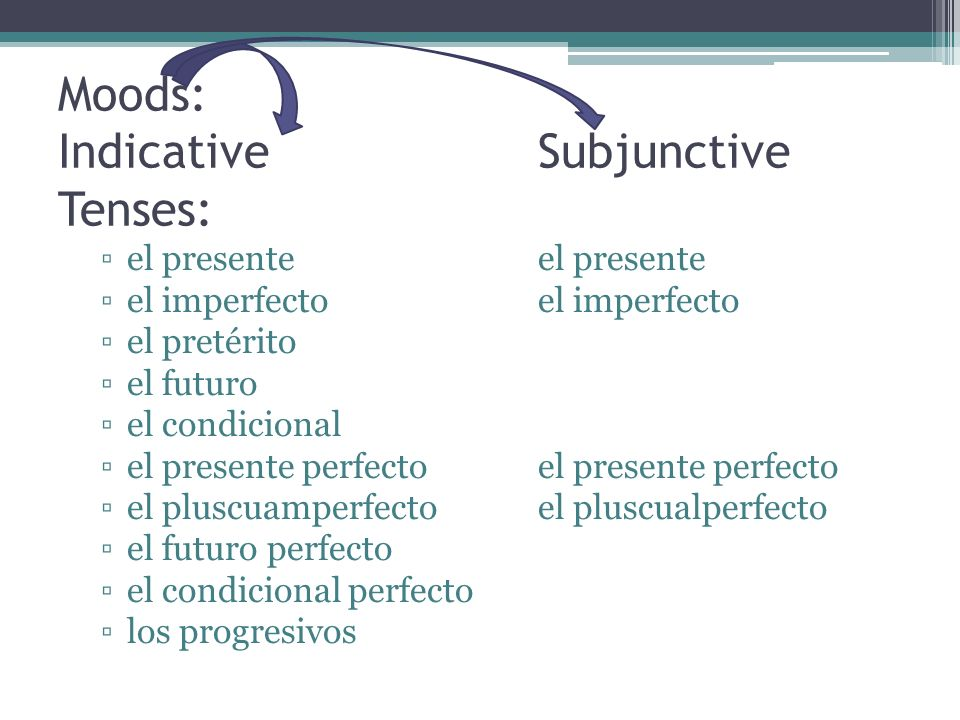 Moods: Indicative Subjunctive Tenses: