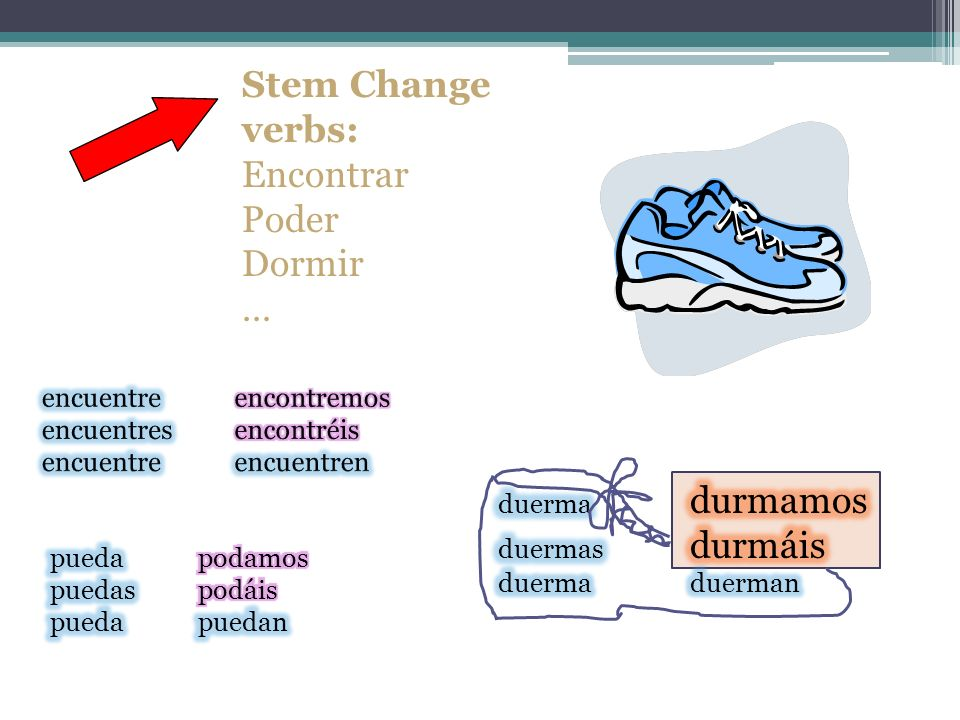 Stem Change verbs: Encontrar Poder Dormir … encuentre encontremos