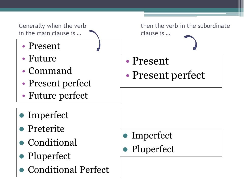 Present Present perfect Present Future Command Present perfect