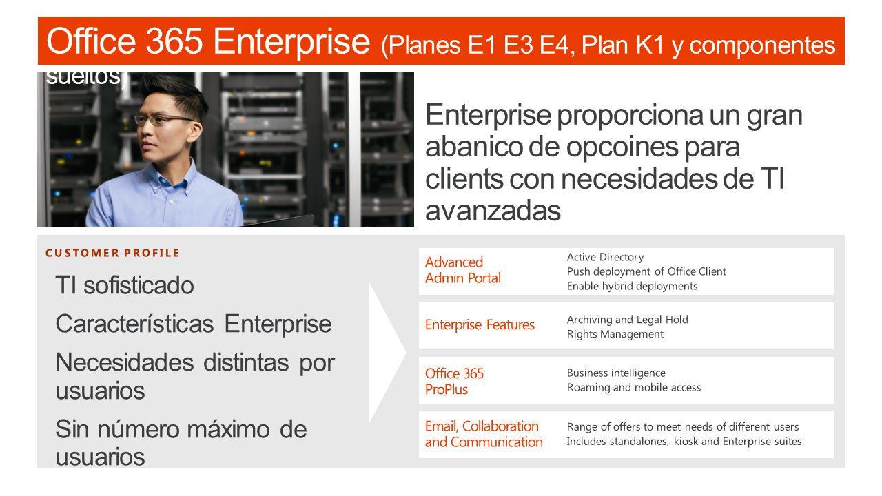 Office 365 Enterprise (Planes E1 E3 E4, Plan K1 y componentes sueltos)