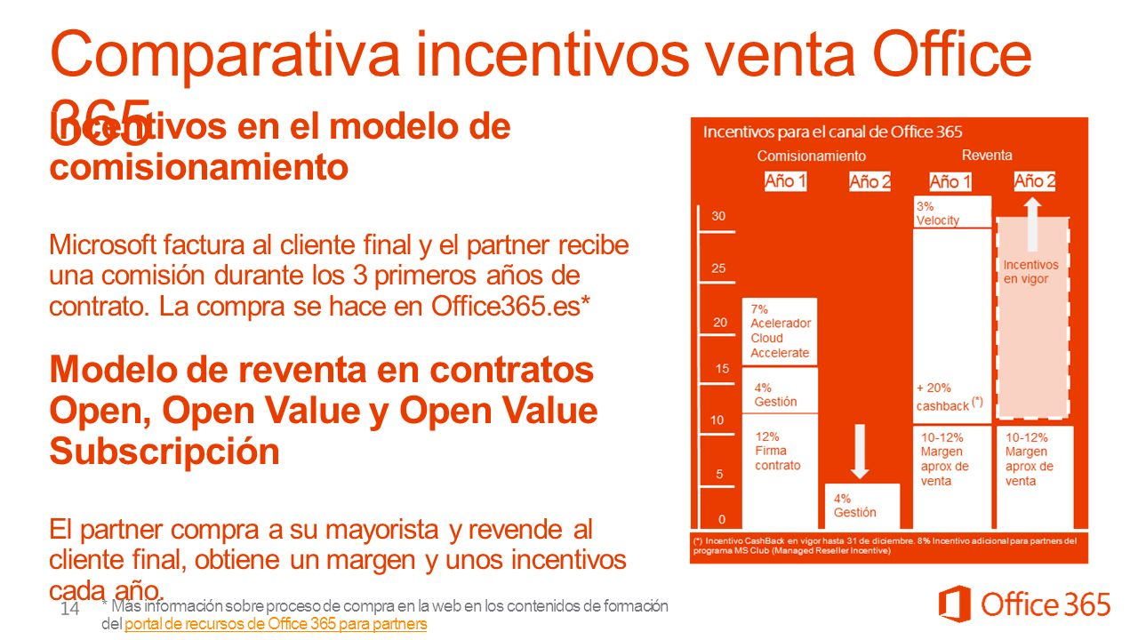 Comparativa incentivos venta Office 365