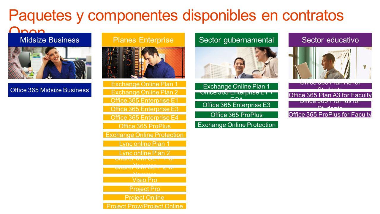 Paquetes y componentes disponibles en contratos Open