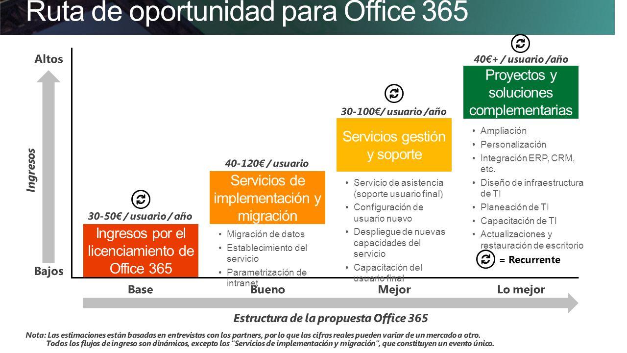 Ruta de oportunidad para Office 365