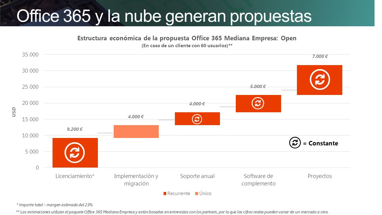 Office 365 y la nube generan propuestas atractivas