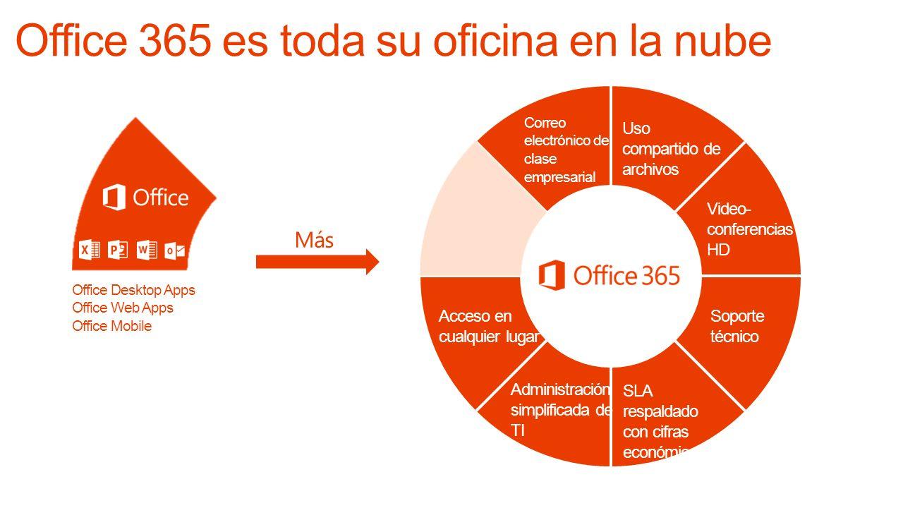 Office 365 es toda su oficina en la nube
