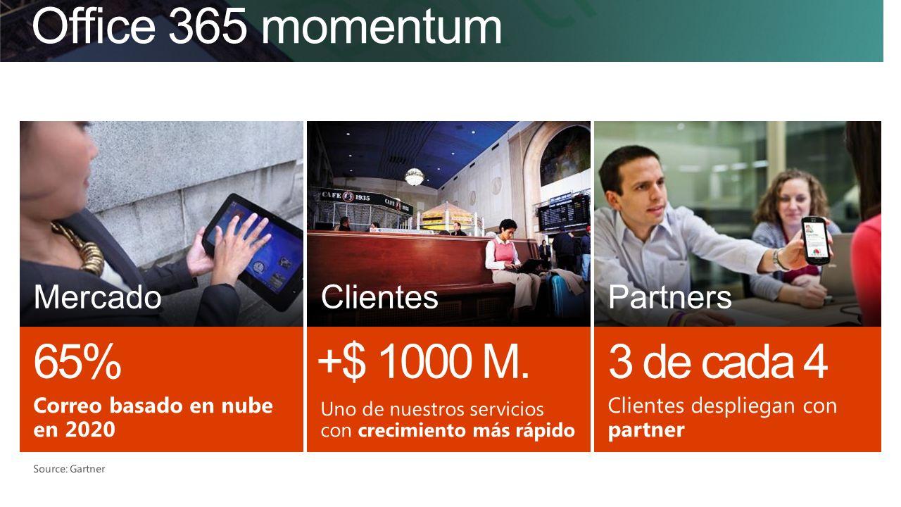 Office 365 momentum 65% +$ 1000 M. 3 de cada 4 Mercado Clientes