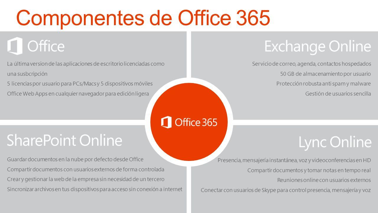 3/29/2017 Componentes de Office 365. La última version de las aplicaciones de escritorio licenciadas como una susbcripción.