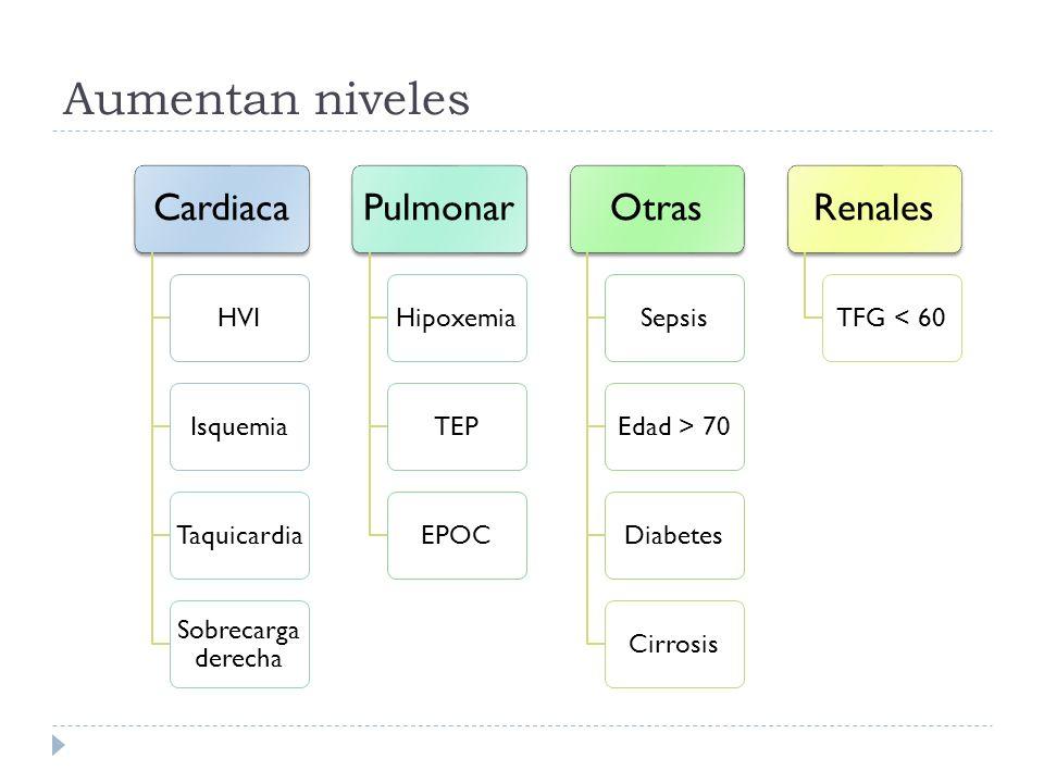 Aumentan niveles Cardiaca Pulmonar Otras Renales HVI Isquemia