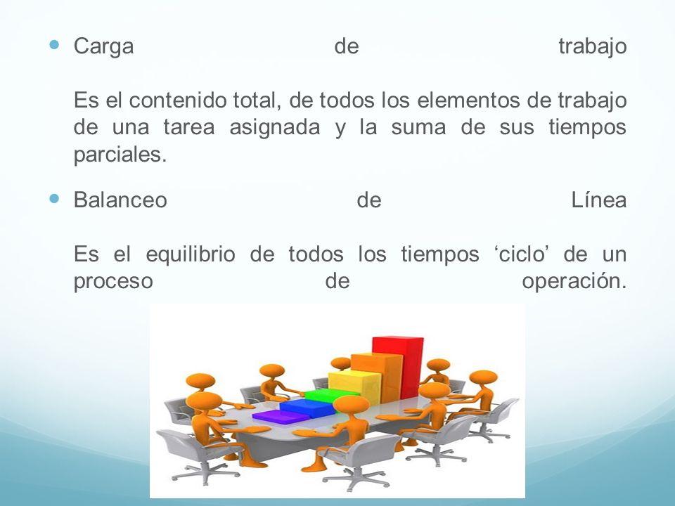 Carga de trabajo Es el contenido total, de todos los elementos de trabajo de una tarea asignada y la suma de sus tiempos parciales.