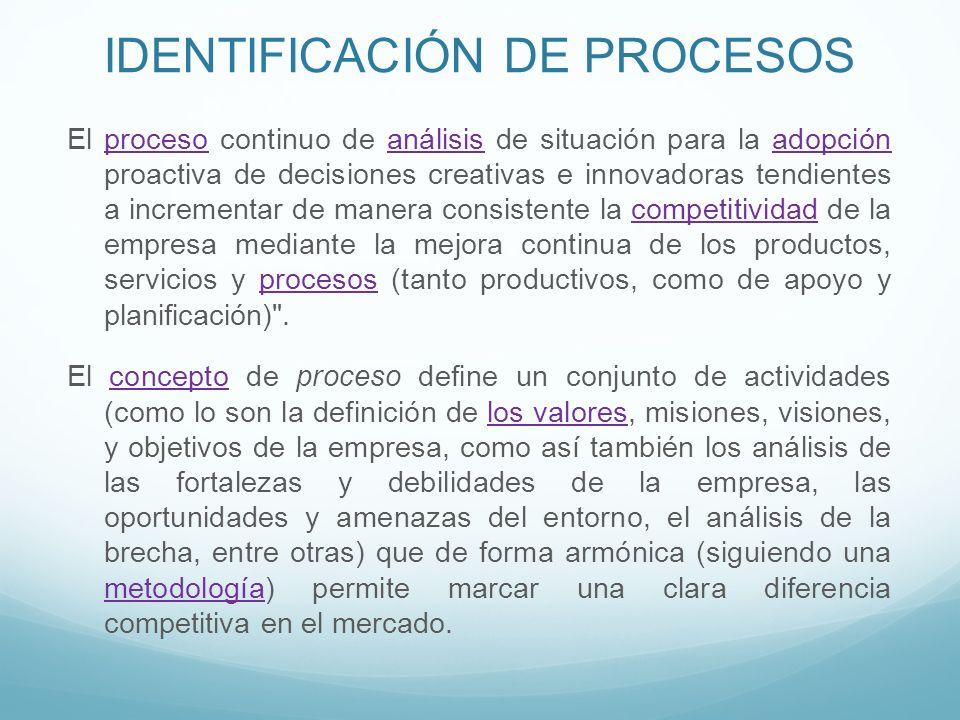 IDENTIFICACIÓN DE PROCESOS