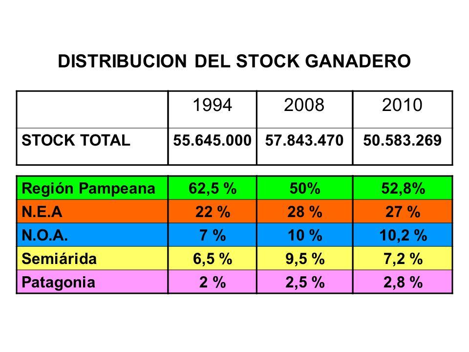 DISTRIBUCION DEL STOCK GANADERO