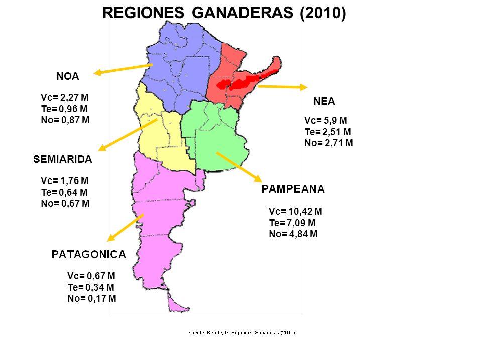 REGIONES GANADERAS (2010) NOA NEA SEMIARIDA Vc= 2,27 M Te= 0,96 M