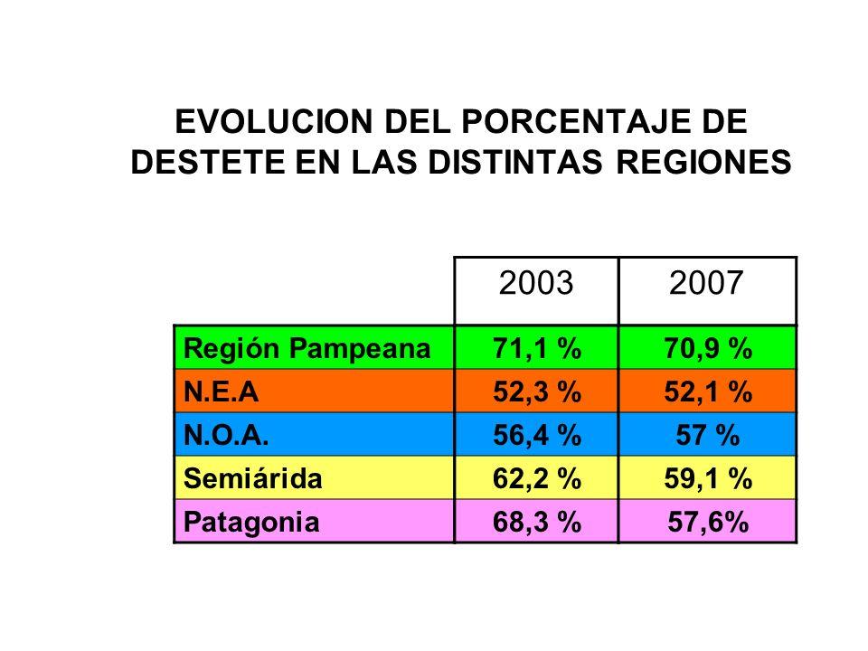EVOLUCION DEL PORCENTAJE DE DESTETE EN LAS DISTINTAS REGIONES