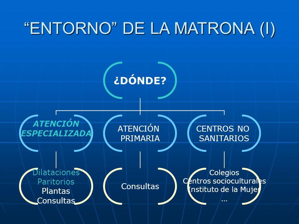 ENTORNO DE LA MATRONA (I)