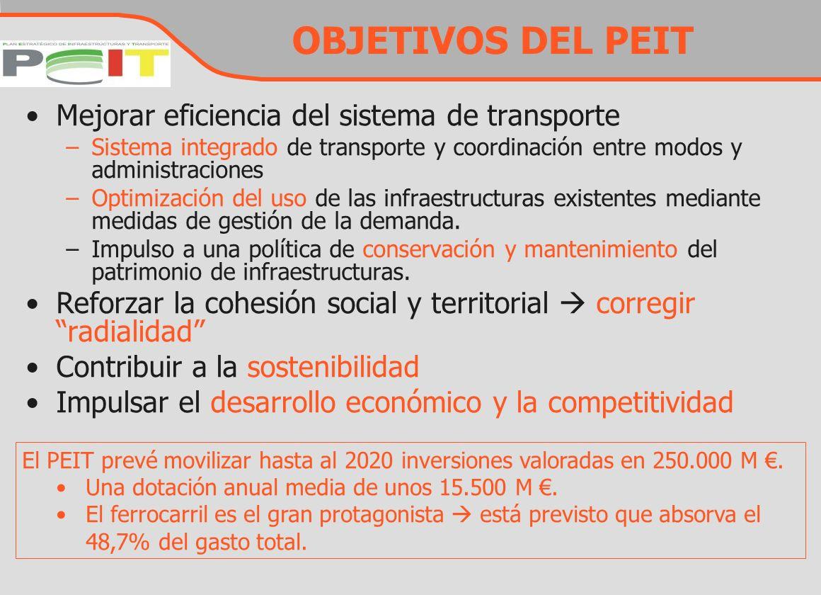 OBJETIVOS DEL PEIT Mejorar eficiencia del sistema de transporte