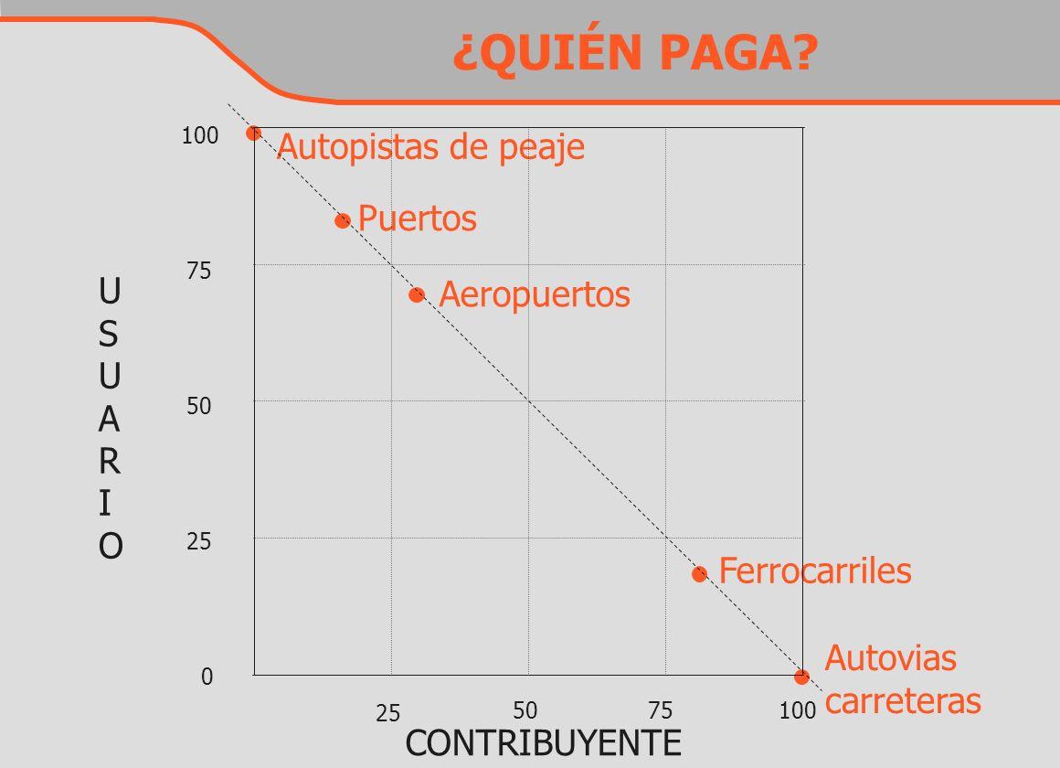 ¿QUIÉN PAGA Autopistas de peaje Puertos U Aeropuertos S A R I O