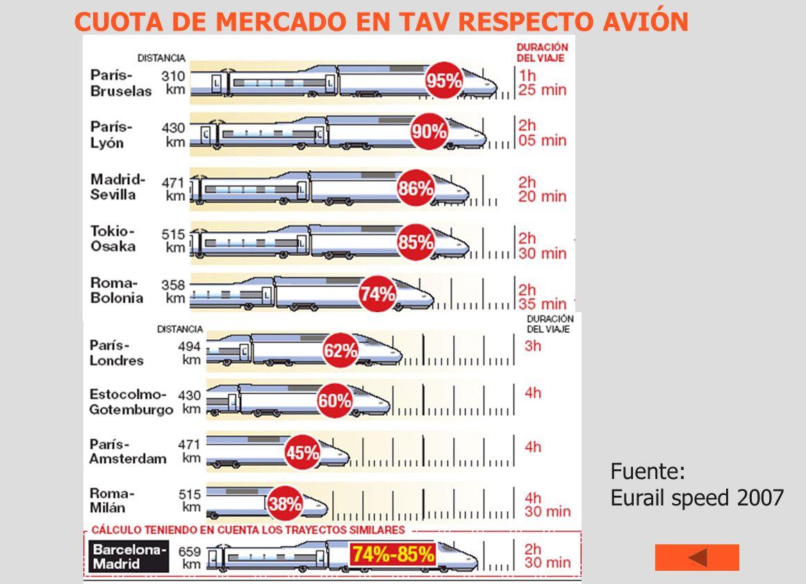CUOTA DE MERCADO EN TAV RESPECTO AVIÓN