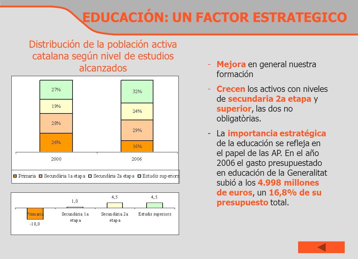 EDUCACIÓN: UN FACTOR ESTRATEGICO