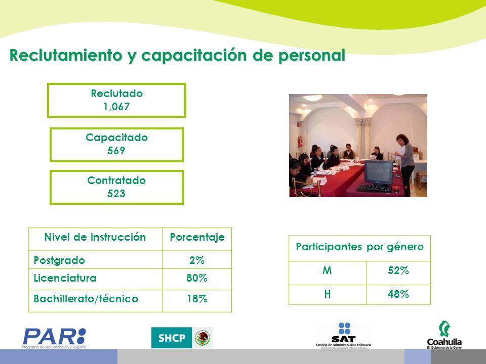 Participantes por género