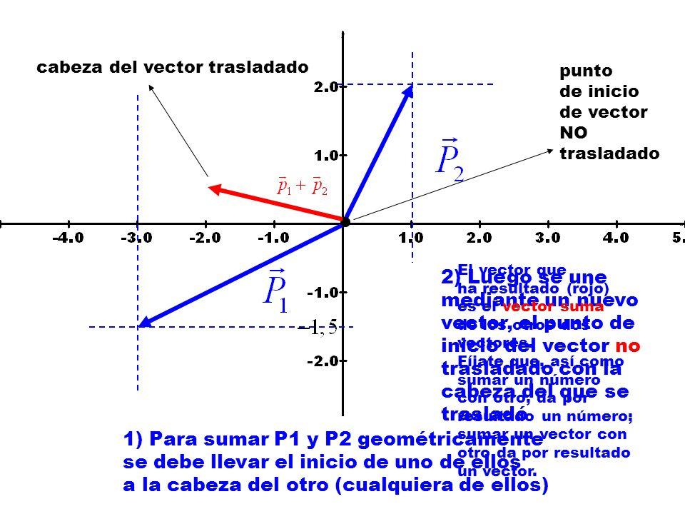 1) Para sumar P1 y P2 geométricamente