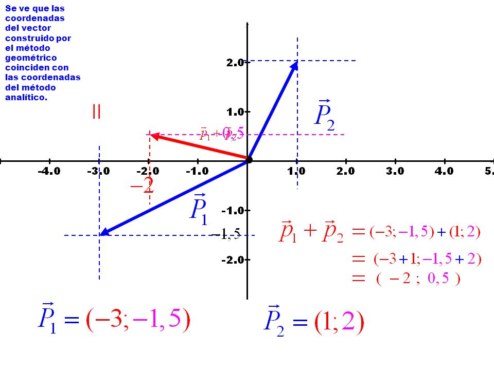 = Se ve que las coordenadas del vector construido por el método
