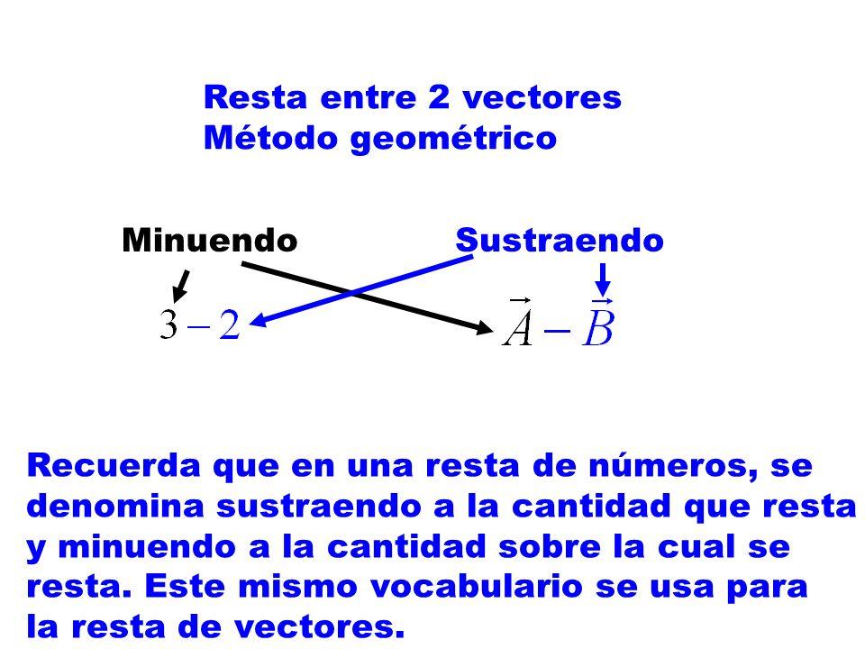 Resta entre 2 vectores Método geométrico. Minuendo. Sustraendo. Recuerda que en una resta de números, se.