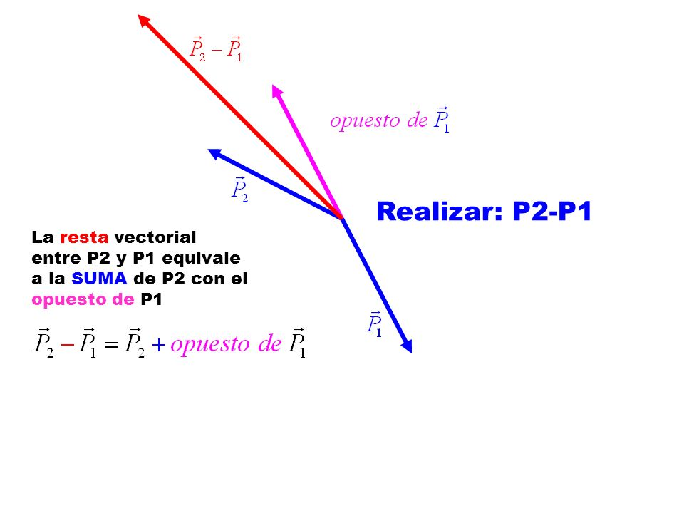 Realizar: P2-P1 La resta vectorial entre P2 y P1 equivale