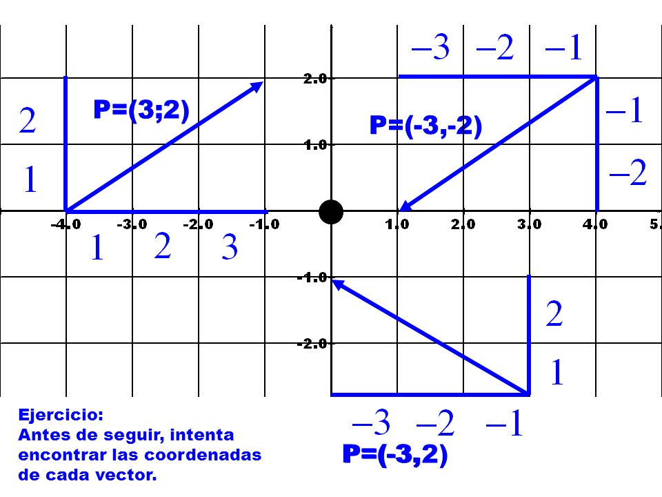 P=(3;2) P=(3; P=(-3,-2) P=(-3 P=(-3, P=(-3,2) Ejercicio: