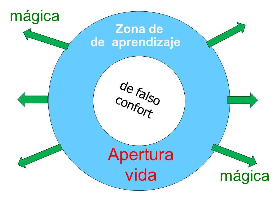 mágica Zona de de aprendizaje de falso confort Apertura vida mágica