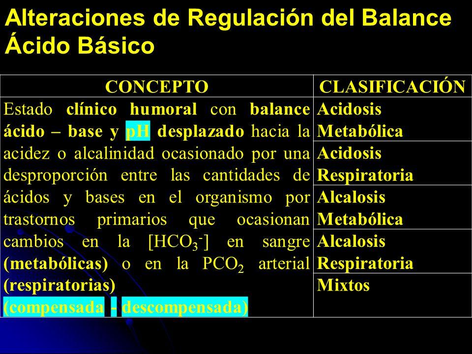 Alteraciones de Regulación del Balance Ácido Básico