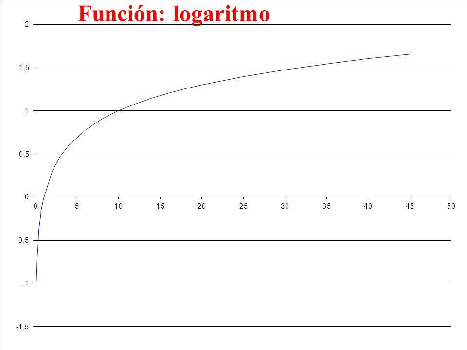 Función: logaritmo